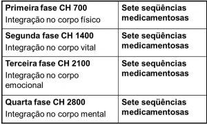SEQUÊNCIAS MEDICAMENTOSAS